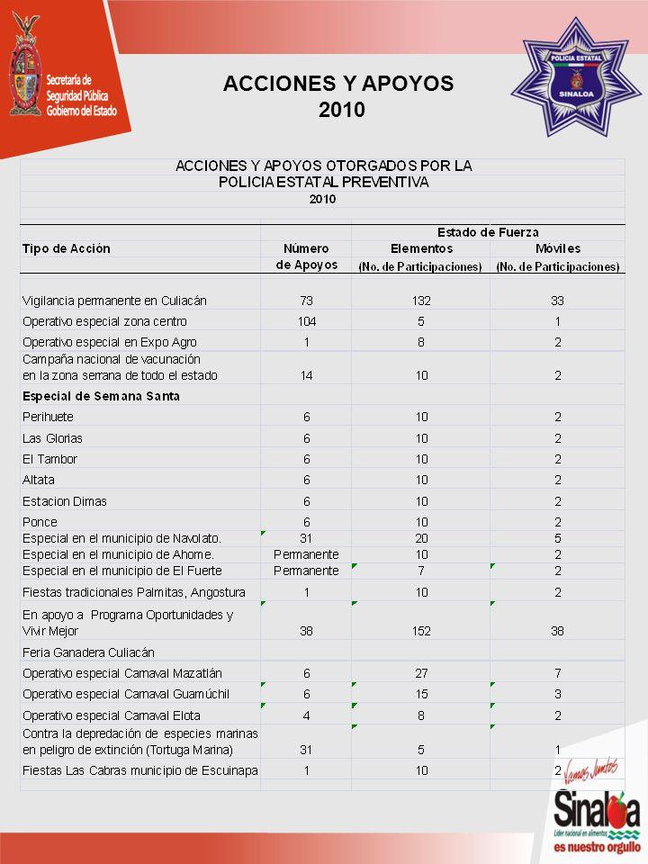 ACCIONES Y APOYOS 2010
