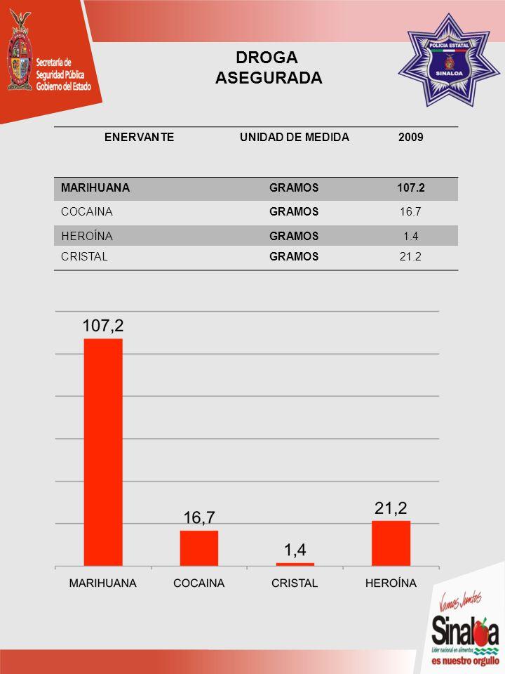 ENERVANTEUNIDAD DE MEDIDA2009 MARIHUANAGRAMOS107.2 COCAINAGRAMOS16.7 HEROÍNAGRAMOS1.4 CRISTALGRAMOS21.2 DROGA ASEGURADA