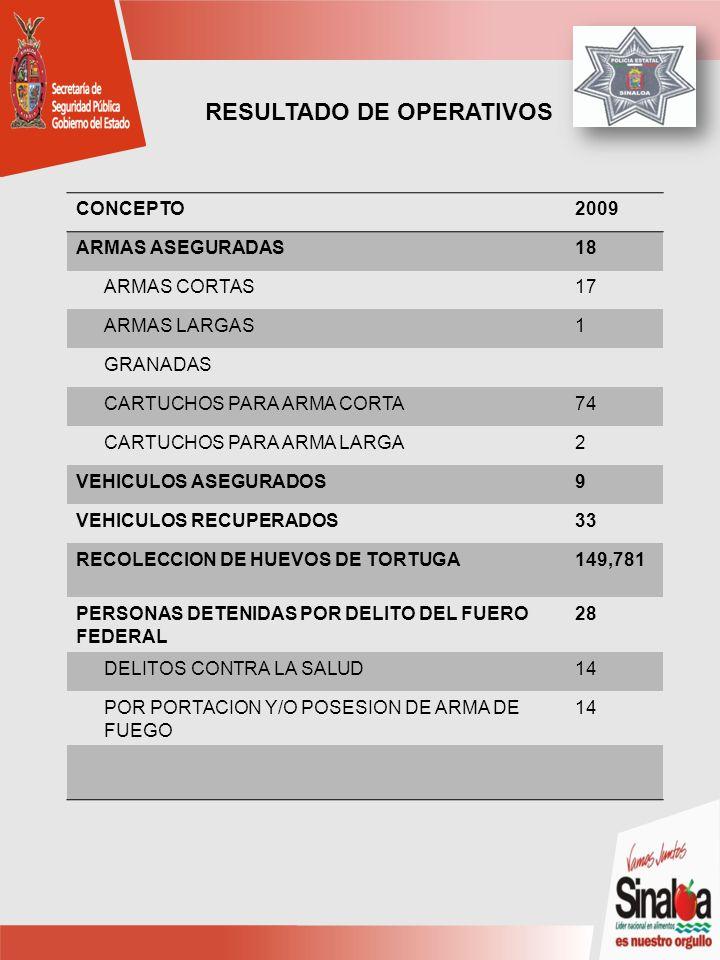 CONCEPTO2009 ARMAS ASEGURADAS18 ARMAS CORTAS17 ARMAS LARGAS1 GRANADAS CARTUCHOS PARA ARMA CORTA74 CARTUCHOS PARA ARMA LARGA2 VEHICULOS ASEGURADOS9 VEHICULOS RECUPERADOS33 RECOLECCION DE HUEVOS DE TORTUGA149,781 PERSONAS DETENIDAS POR DELITO DEL FUERO FEDERAL 28 DELITOS CONTRA LA SALUD14 POR PORTACION Y/O POSESION DE ARMA DE FUEGO 14 RESULTADO DE OPERATIVOS