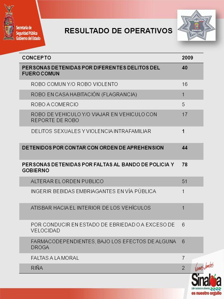 CONCEPTO2009 PERSONAS DETENIDAS POR DIFERENTES DELITOS DEL FUERO COMUN 40 ROBO COMUN Y/O ROBO VIOLENTO16 ROBO EN CASA HABITACIÓN (FLAGRANCIA)1 ROBO A COMERCIO5 ROBO DE VEHICULO Y/O VIAJAR EN VEHICULO CON REPORTE DE ROBO 17 DELITOS SEXUALES Y VIOLENCIA INTRAFAMILIAR1 DETENIDOS POR CONTAR CON ORDEN DE APREHENSION44 PERSONAS DETENIDAS POR FALTAS AL BANDO DE POLICIA Y GOBIERNO 78 ALTERAR EL ORDEN PUBLICO51 INGERIR BEBIDAS EMBRIAGANTES EN VÍA PÚBLICA1 ATISBAR HACIA EL INTERIOR DE LOS VEHÍCULOS1 POR CONDUCIR EN ESTADO DE EBRIEDAD O A EXCESO DE VELOCIDAD 6 FARMACODEPENDIENTES, BAJO LOS EFECTOS DE ALGUNA DROGA 6 FALTAS A LA MORAL7 RIÑA2 RESULTADO DE OPERATIVOS