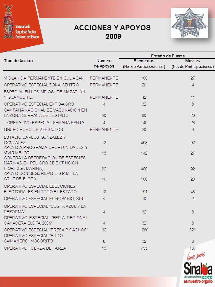 ACCIONES Y APOYOS 2009