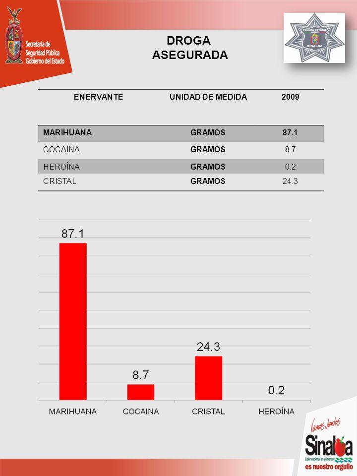 ENERVANTEUNIDAD DE MEDIDA2009 MARIHUANAGRAMOS87.1 COCAINAGRAMOS8.7 HEROÍNAGRAMOS0.2 CRISTALGRAMOS24.3 DROGA ASEGURADA