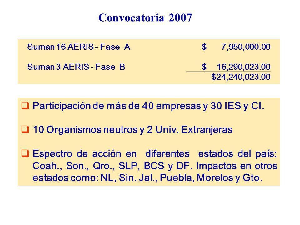 Convocatoria 2007 Participación de más de 40 empresas y 30 IES y CI.