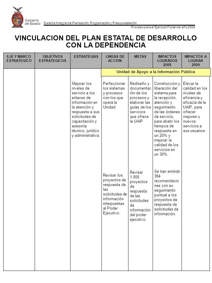 Sistema Integral de Planeación, Programación y Presupuestación Proceso para el Ejercicio Fiscal del año 2009 Gobierno del Estado EJE Y MARCO ESTRATEGICO OBJETIVOS ESTRATEGICOS ESTRATEGIASLINEAS DE ACCION METASIMPACTOS LOGRADOS 2008 IMPACTOS A LOGRAR 2009 Mejorar los niveles de servicio a los enlaces de información en la atención y respuesta a sus solicitudes de capacitación y asesoría: técnico, jurídico y administrativa.