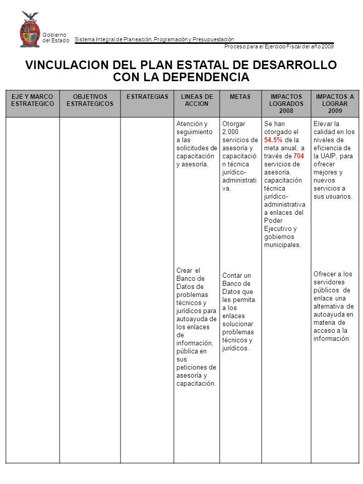 Sistema Integral de Planeación, Programación y Presupuestación Proceso para el Ejercicio Fiscal del año 2009 Gobierno del Estado EJE Y MARCO ESTRATEGICO OBJETIVOS ESTRATEGICOS ESTRATEGIASLINEAS DE ACCION METASIMPACTOS LOGRADOS 2008 IMPACTOS A LOGRAR 2009 Atención y seguimiento a las solicitudes de capacitación y asesoría.