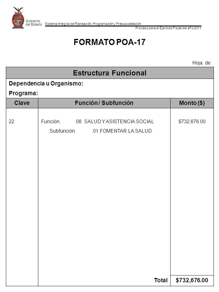 Sistema Integral de Planeación, Programación y Presupuestación Proceso para el Ejercicio Fiscal del año 2011 Gobierno del Estado FORMATO POA-17 Hoja de Estructura Funcional Dependencia u Organismo: Programa: ClaveFunción / SubfunciónMonto ($) 22Función 08 SALUD Y ASISTENCIA SOCIAL$732,676.00 Subfunción 01 FOMENTAR LA SALUD Total$732,676.00