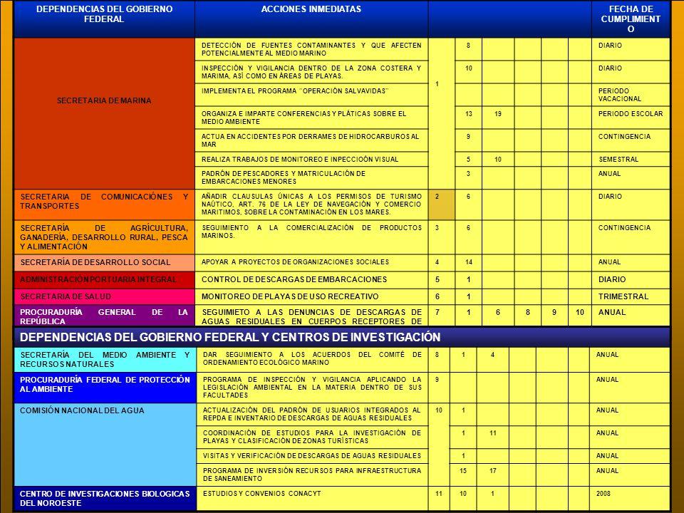 DEPENDENCIAS DEL GOBIERNO FEDERAL ACCIONES INMEDIATASFECHA DE CUMPLIMIENT O SECRETARIA DE MARINA DETECCIÓN DE FUENTES CONTAMINANTES Y QUE AFECTEN POTE