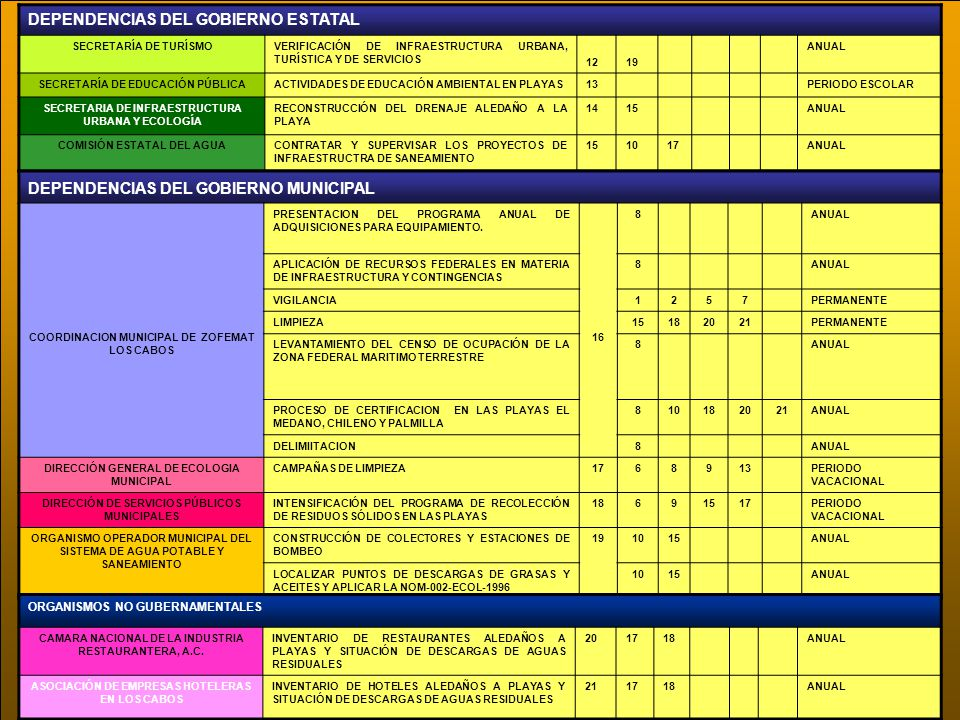 DEPENDENCIAS DEL GOBIERNO ESTATAL SECRETARÍA DE TURÍSMOVERIFICACIÓN DE INFRAESTRUCTURA URBANA, TURÍSTICA Y DE SERVICIOS 1219 ANUAL SECRETARÍA DE EDUCA