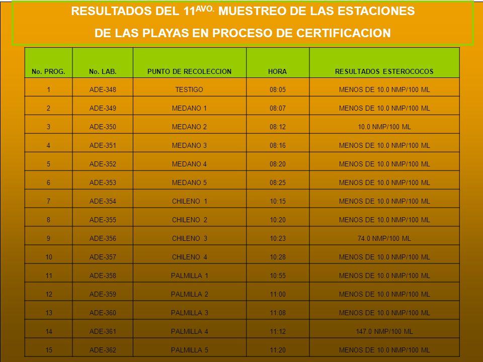 No. PROG.No. LAB.PUNTO DE RECOLECCIONHORARESULTADOS ESTEROCOCOS 1ADE-348TESTIGO08:05MENOS DE 10.0 NMP/100 ML 2ADE-349MEDANO 108:07MENOS DE 10.0 NMP/10