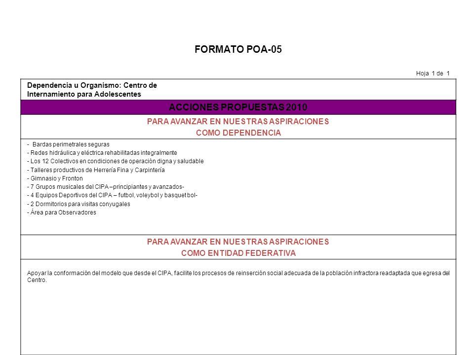 FORMATO POA-05 Hoja 1 de 1 Dependencia u Organismo: Centro de Internamiento para Adolescentes ACCIONES PROPUESTAS 2010 PARA AVANZAR EN NUESTRAS ASPIRACIONES COMO DEPENDENCIA - Bardas perimetrales seguras - Redes hidráulica y eléctrica rehabilitadas integralmente - Los 12 Colectivos en condiciones de operación digna y saludable - Talleres productivos de Herrería Fina y Carpintería - Gimnasio y Fronton - 7 Grupos musicales del CIPA –principiantes y avanzados- - 4 Equipos Deportivos del CIPA – futbol, voleybol y basquet bol- - 2 Dormitorios para visitas conyugales - Área para Observadores PARA AVANZAR EN NUESTRAS ASPIRACIONES COMO ENTIDAD FEDERATIVA Apoyar la conformación del modelo que desde el CIPA, facilite los procesos de reinserción social adecuada de la población infractora readaptada que egresa del Centro.