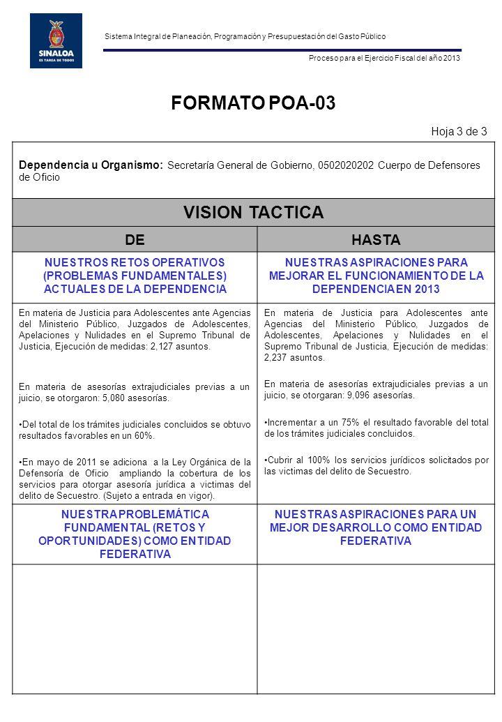 FORMATO POA-03 Hoja 3 de 3 Dependencia u Organismo: Secretaría General de Gobierno, 0502020202 Cuerpo de Defensores de Oficio VISION TACTICA DEHASTA NUESTROS RETOS OPERATIVOS (PROBLEMAS FUNDAMENTALES) ACTUALES DE LA DEPENDENCIA NUESTRAS ASPIRACIONES PARA MEJORAR EL FUNCIONAMIENTO DE LA DEPENDENCIA EN 2013 En materia de Justicia para Adolescentes ante Agencias del Ministerio Público, Juzgados de Adolescentes, Apelaciones y Nulidades en el Supremo Tribunal de Justicia, Ejecución de medidas: 2,127 asuntos.