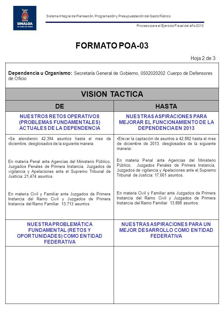 FORMATO POA-03 Hoja 2 de 3 Dependencia u Organismo: Secretaría General de Gobierno, 0502020202 Cuerpo de Defensores de Oficio VISION TACTICA DEHASTA NUESTROS RETOS OPERATIVOS (PROBLEMAS FUNDAMENTALES) ACTUALES DE LA DEPENDENCIA NUESTRAS ASPIRACIONES PARA MEJORAR EL FUNCIONAMIENTO DE LA DEPENDENCIA EN 2013 Se atendieron 42,394 asuntos hasta el mes de diciembre, desglosados de la siguiente manera: En materia Penal ante Agencias del Ministerio Público, Juzgados Penales de Primera Instancia, Juzgados de vigilancia y Apelaciones ante el Supremo Tribunal de Justicia: 21,474 asuntos.