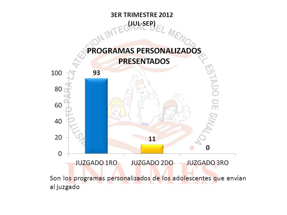 Son los programas personalizados de los adolescentes que envían al juzgado 3ER TRIMESTRE 2012 (JUL-SEP)