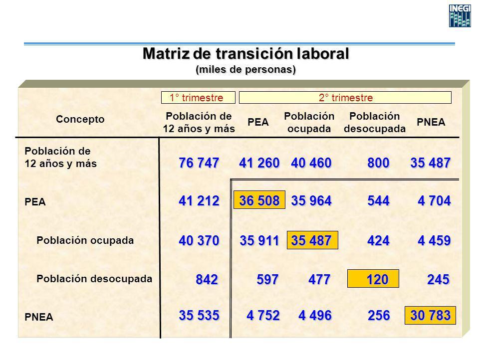 Concepto PEA Población ocupada Población desocupada PNEA Población de 12 años y más PEA Población ocupada Población desocupada PNEA Matriz de transici