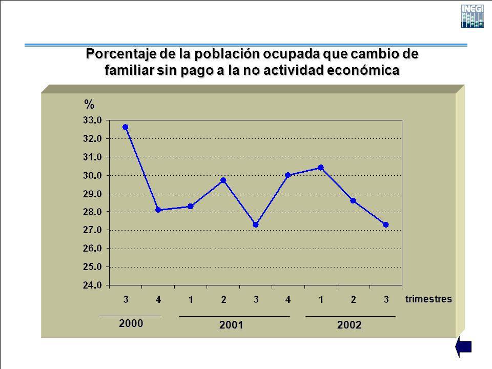 2000 2001 2002 trimestres % Porcentaje de la población ocupada que cambio de familiar sin pago a la no actividad económica
