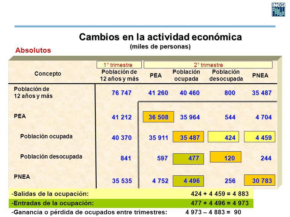 Concepto PEA Población ocupada Población desocupada PNEA Población de 12 años y más PEA Población ocupada Población desocupada PNEA 35 911 597 4 752 3