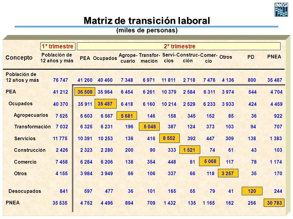 Población de 12 años y más PEA Ocupados Agropecuarios Transformación Servicios Construcción Comercio Otros Desocupados PNEA Concepto Población de 12 a