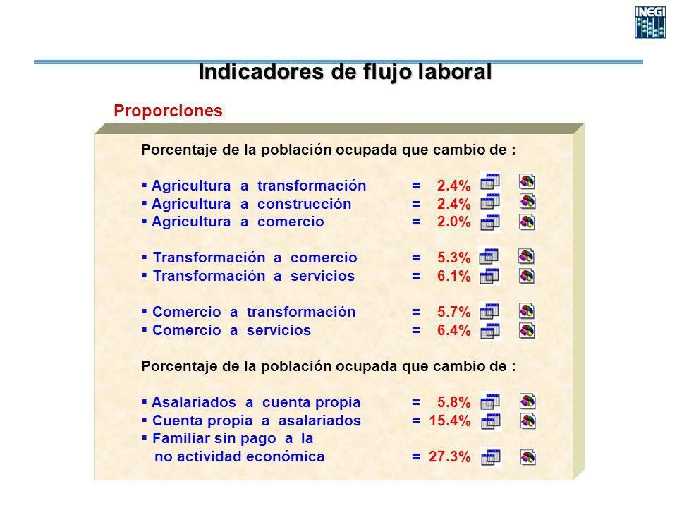 Porcentaje de la población ocupada que cambio de : Agricultura a transformación= 2.4% Agricultura a construcción= 2.4% Agricultura a comercio= 2.0% Transformación a comercio= 5.3% Transformación a servicios= 6.1% Comercio a transformación= 5.7% Comercio a servicios= 6.4% Porcentaje de la población ocupada que cambio de : Asalariados a cuenta propia= 5.8% Cuenta propia a asalariados= 15.4% Familiar sin pago a la no actividad económica= 27.3% Proporciones Indicadores de flujo laboral
