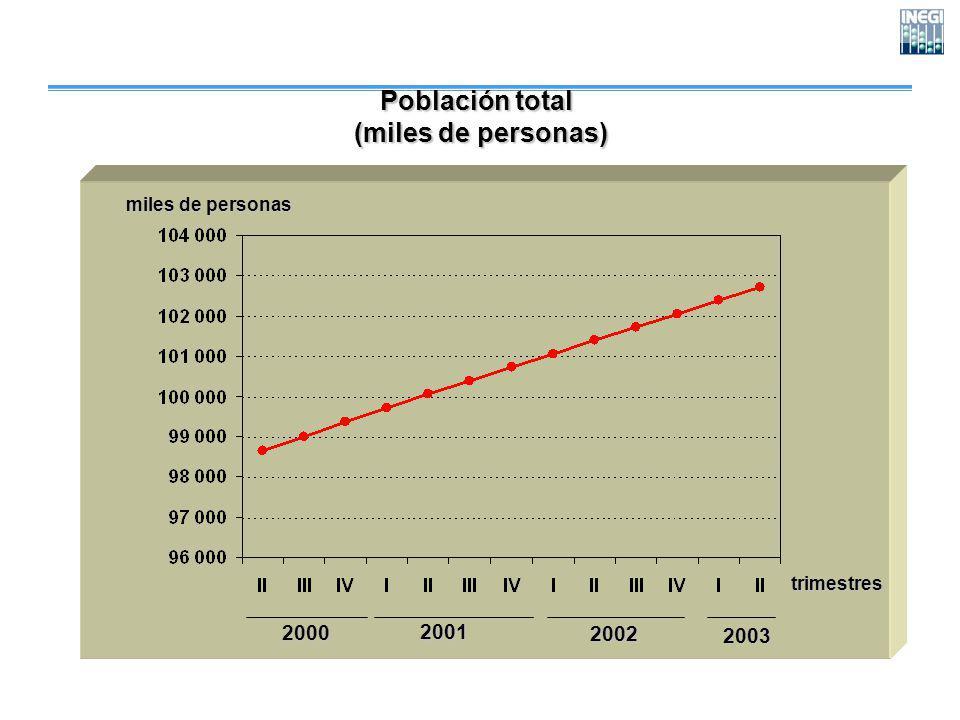 Población total (miles de personas) (miles de personas) trimestres miles de personas 200020012002 2003