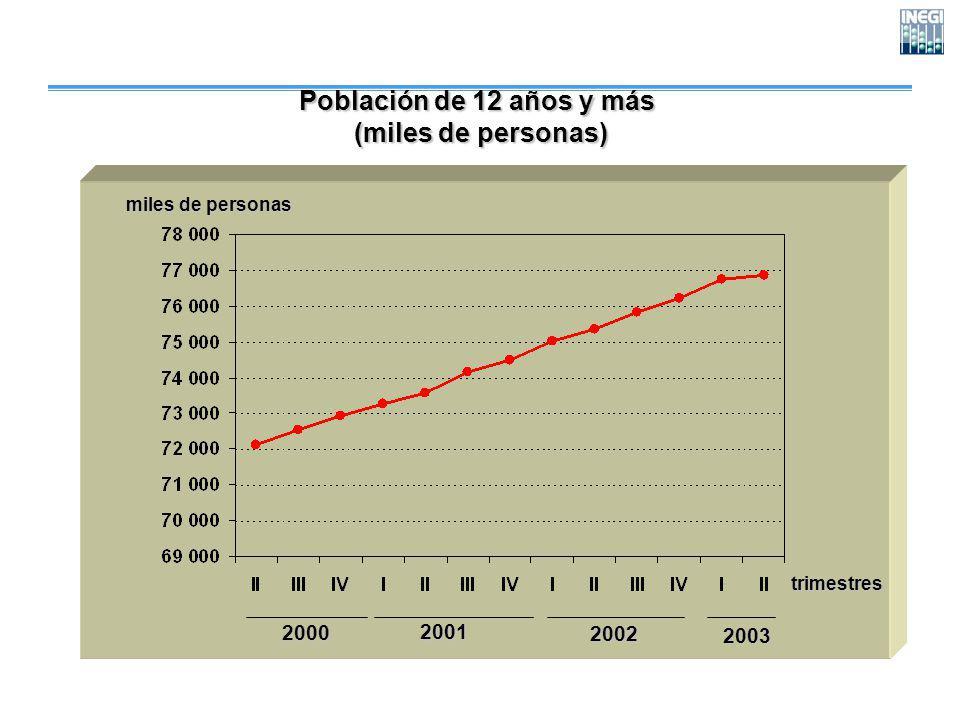 Población de 12 años y más (miles de personas) (miles de personas) trimestres miles de personas 200020012002 2003