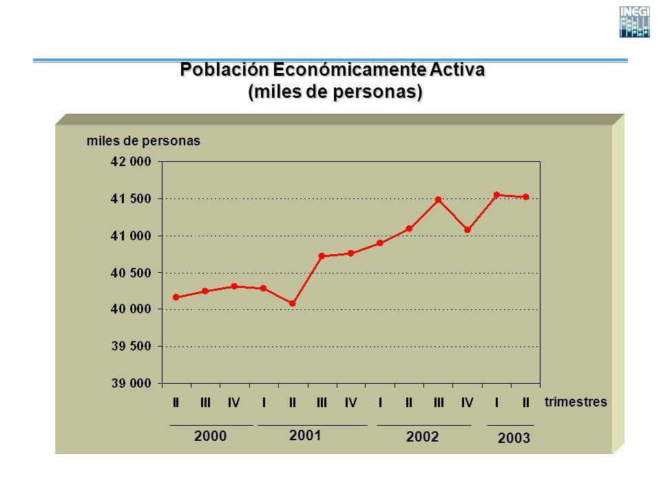 Población Económicamente Activa (miles de personas) (miles de personas) trimestres miles de personas 200020012002 2003