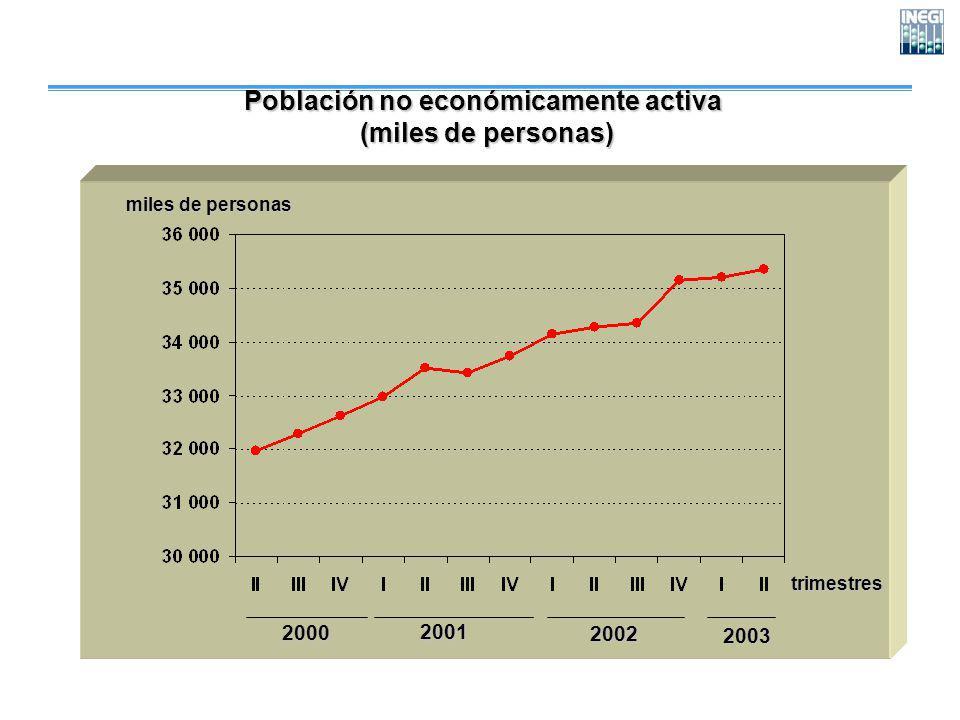 Población no económicamente activa (miles de personas) (miles de personas) trimestres miles de personas 200020012002 2003