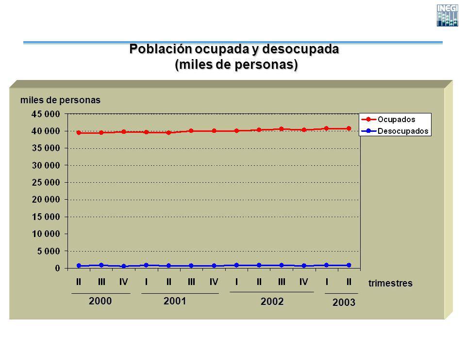 Población ocupada y desocupada (miles de personas) (miles de personas) trimestres miles de personas 200020012002 2003