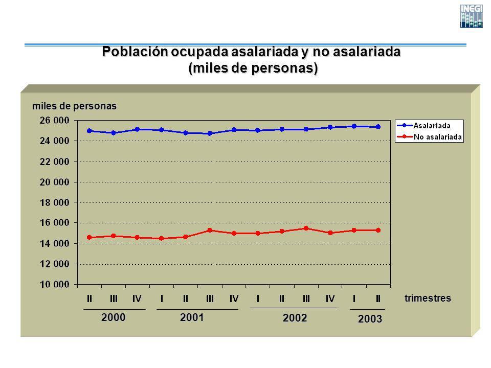 trimestres miles de personas Población ocupada asalariada y no asalariada (miles de personas) (miles de personas) 200020012002 2003