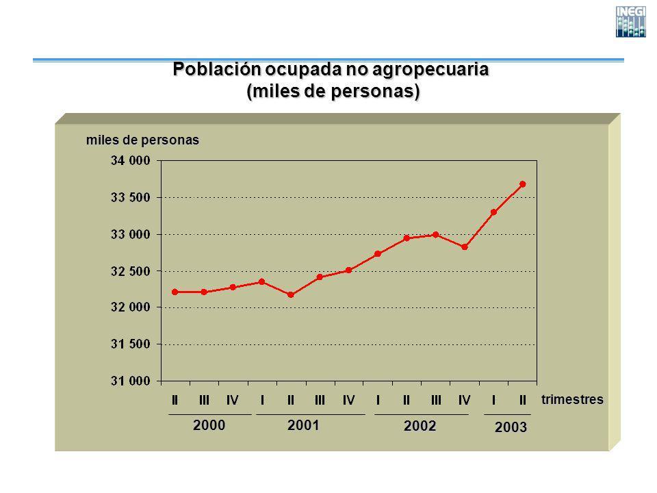 Población ocupada no agropecuaria (miles de personas) (miles de personas) trimestres miles de personas 200020012002 2003
