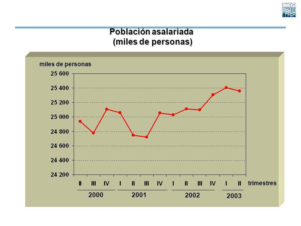 Población asalariada (miles de personas) (miles de personas) trimestres miles de personas 200020012002 2003