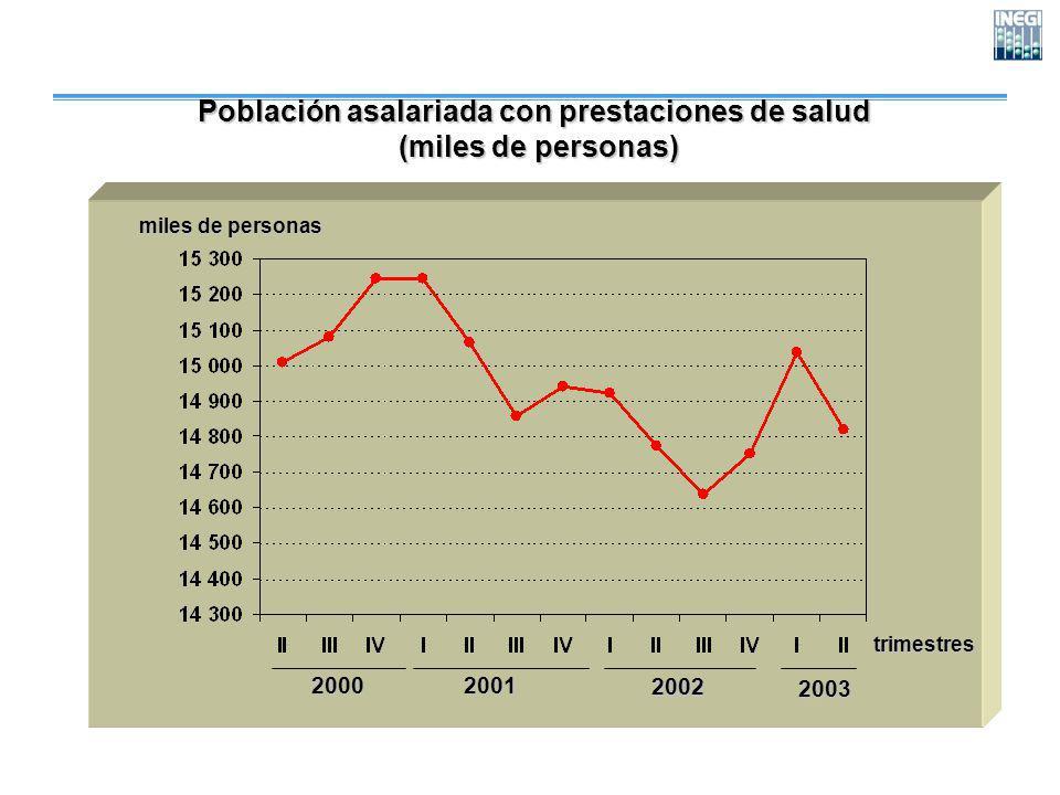 Población asalariada con prestaciones de salud (miles de personas) (miles de personas) trimestres miles de personas 200020012002 2003