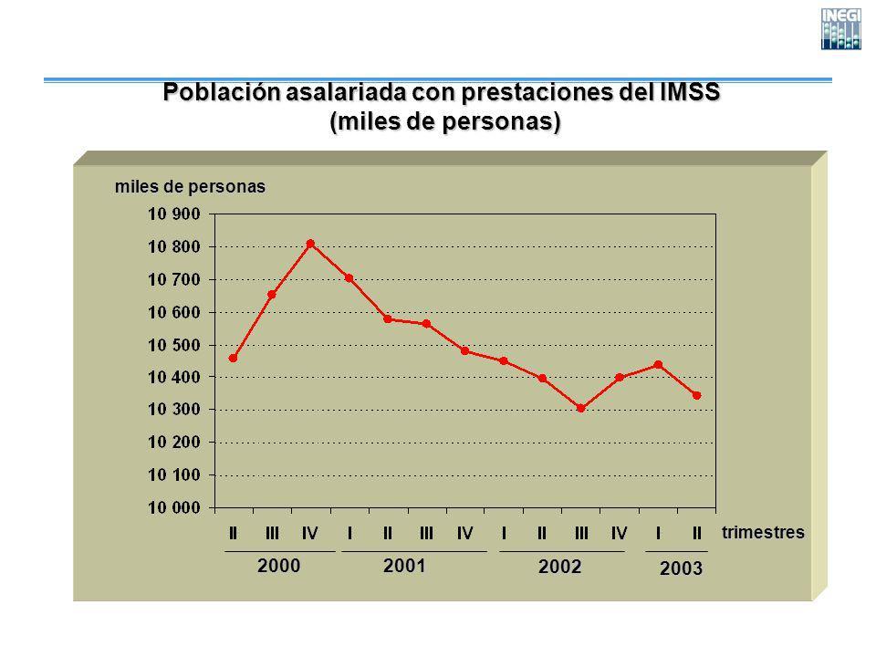 Población asalariada con prestaciones del IMSS (miles de personas) (miles de personas) trimestres miles de personas 200020012002 2003