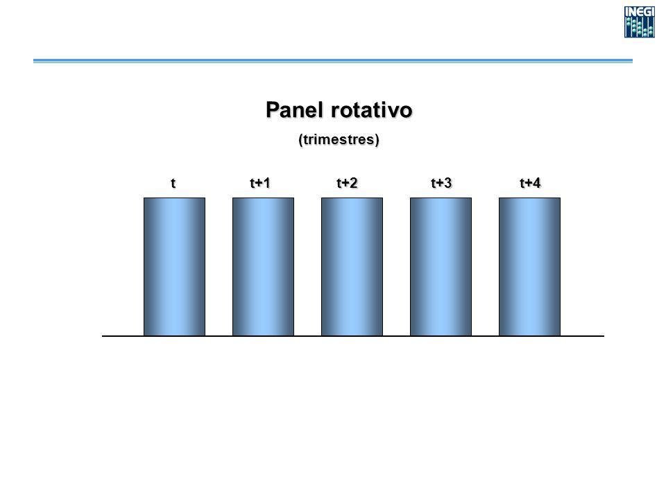 Panel rotativo (trimestres) tt+1t+2t+3t+4