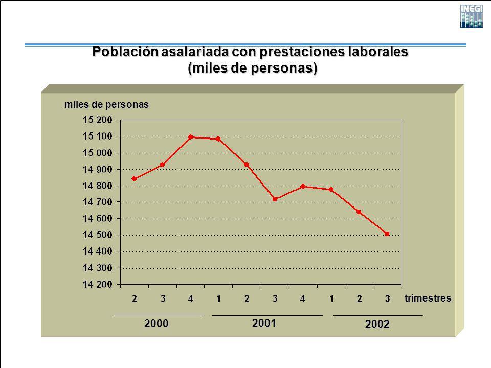2000 2001 2002 Población asalariada con prestaciones laborales (miles de personas) (miles de personas) trimestres miles de personas