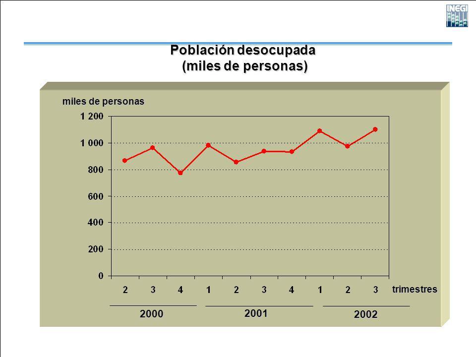 2000 2001 2002 Población desocupada (miles de personas) (miles de personas) trimestres miles de personas