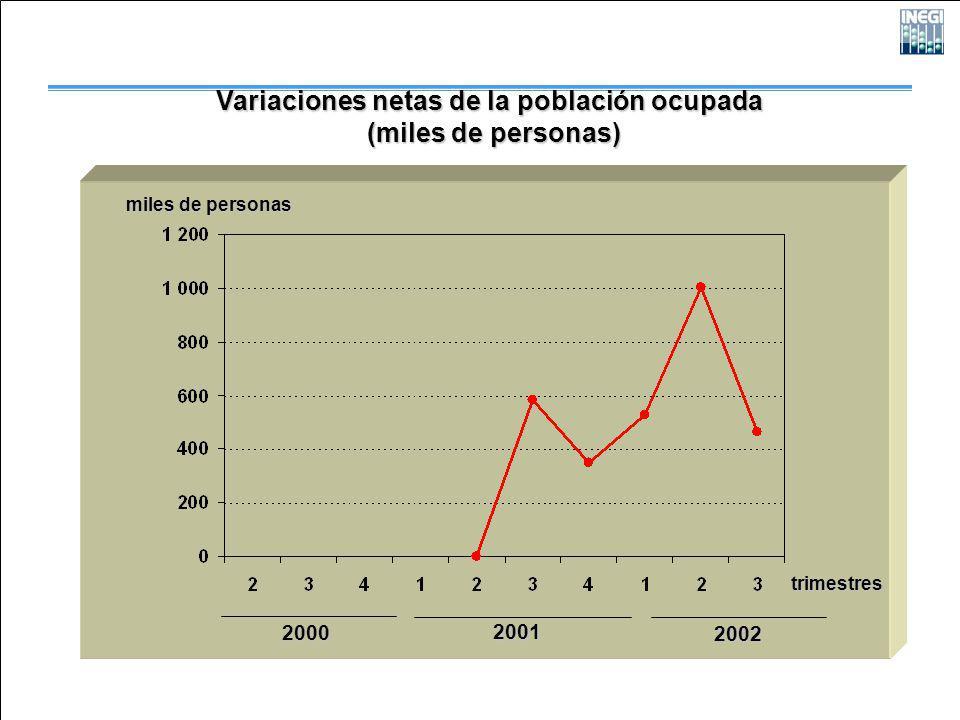 2000 2001 2002 Variaciones netas de la población ocupada (miles de personas) (miles de personas) trimestres miles de personas