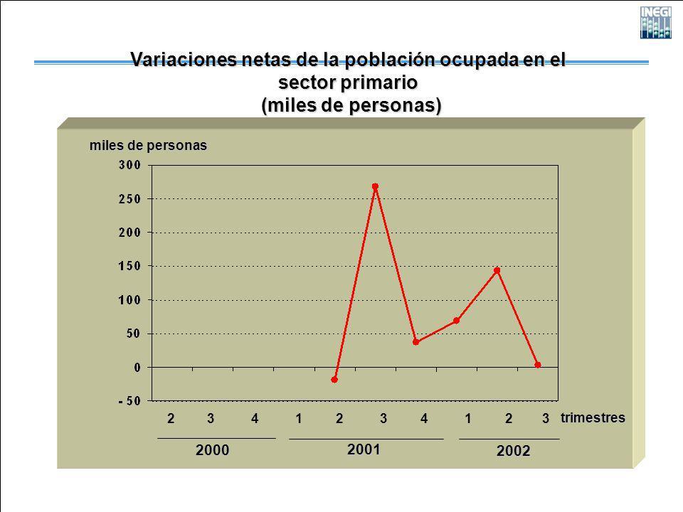 2000 2001 2002 miles de personas Variaciones netas de la población ocupada en el sector primario (miles de personas) (miles de personas) 2 3 4 1 2 3 4 1 2 3 trimestres