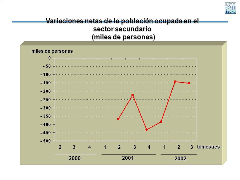 Variaciones netas de la población ocupada en el sector secundario (miles de personas) (miles de personas) 2000 2001 2002 miles de personas 2 3 4 1 2 3 4 1 2 3 trimestres