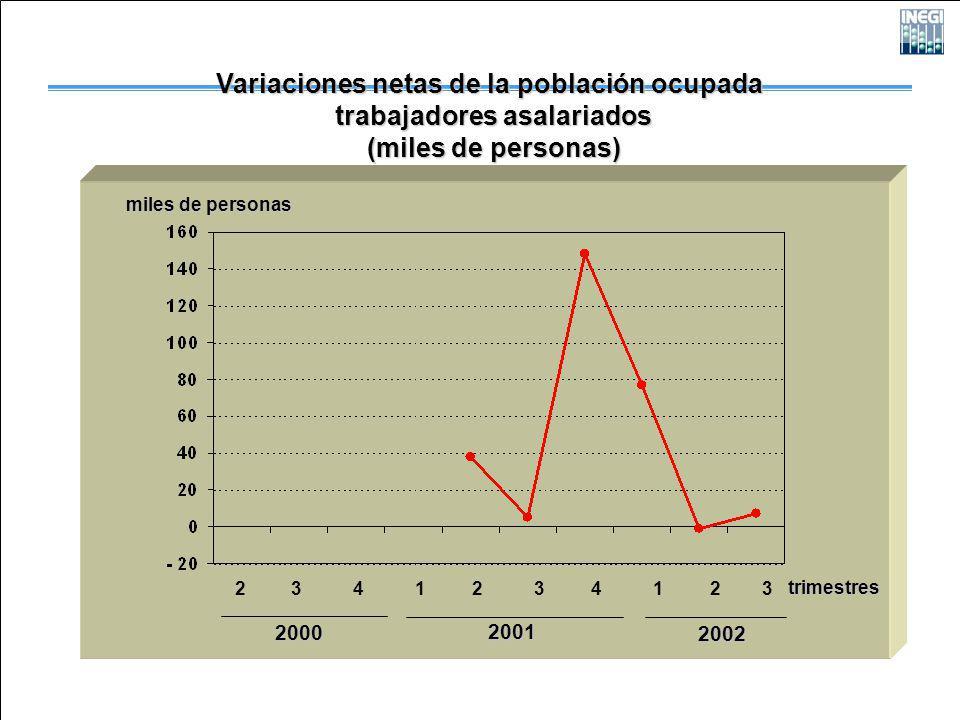 2000 2001 2002 miles de personas 2 3 4 1 2 3 4 1 2 3 trimestres Variaciones netas de la población ocupada trabajadores asalariados trabajadores asalariados (miles de personas) (miles de personas)