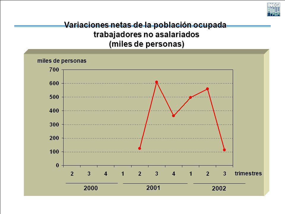 2000 2001 2002 trimestres miles de personas Variaciones netas de la población ocupada trabajadores no asalariados trabajadores no asalariados (miles de personas) (miles de personas)