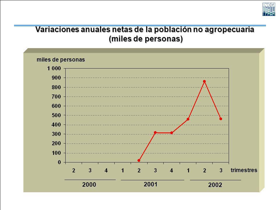 2000 2001 2002 Variaciones anuales netas de la población no agropecuaria (miles de personas) (miles de personas) trimestres miles de personas