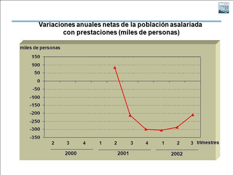 2000 2001 2002 Variaciones anuales netas de la población asalariada con prestaciones (miles de personas) con prestaciones (miles de personas) 2 3 4 1 2 3 4 1 2 3 trimestres miles de personas