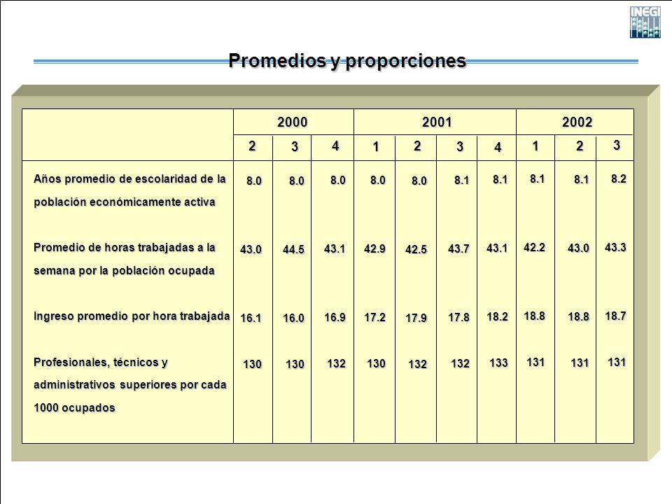 Años promedio de escolaridad de la población económicamente activa Promedio de horas trabajadas a la semana por la población ocupada Ingreso promedio por hora trabajada Profesionales, técnicos y administrativos superiores por cada 1000 ocupados 2 2000 Promedios y proporciones 20012002 8.043.016.1130 1 8.042.917.2130 1 8.142.218.8131 3 8.044.516.0130 4 8.043.116.9132 2 8.042.517.9132 3 8.143.717.8132 4 8.143.118.2133 2 8.143.018.8131 3 8.243.318.7131