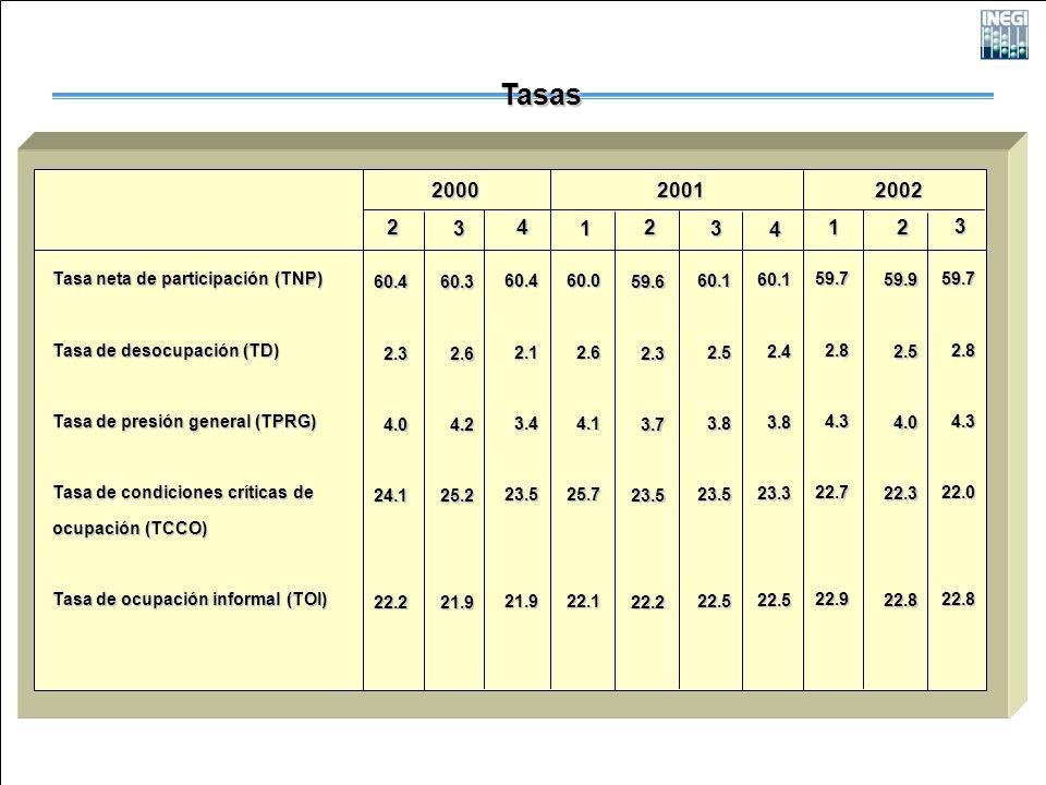 Tasa neta de participación (TNP) Tasa de desocupación (TD) Tasa de presión general (TPRG) Tasa de condiciones críticas de ocupación (TCCO) Tasa de ocupación informal (TOI) 2 2000 Tasas 20012002 60.42.34.024.122.2 1 60.02.64.125.722.1 1 59.72.84.322.722.9 3 60.32.64.225.221.9 4 60.42.13.423.521.9 2 59.62.33.723.522.2 3 60.12.53.823.522.5 4 60.12.43.823.322.5 2 59.92.54.022.322.8 3 59.72.84.322.022.8