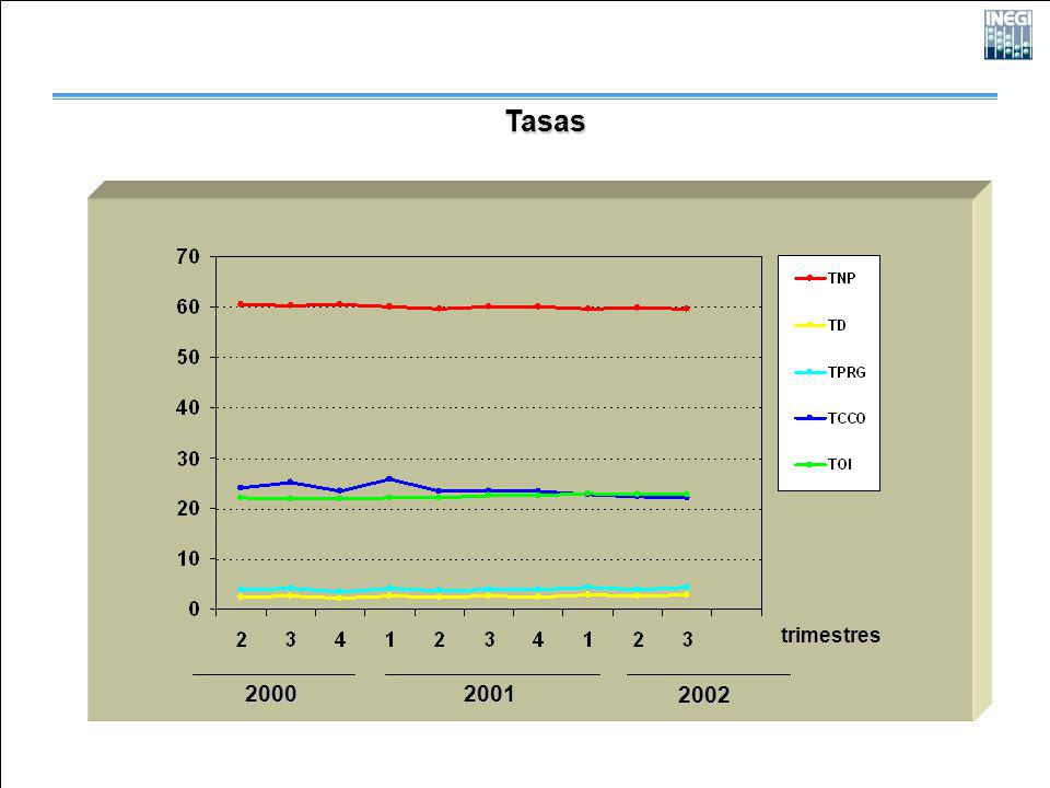 2000 2001 2002 Tasas trimestres