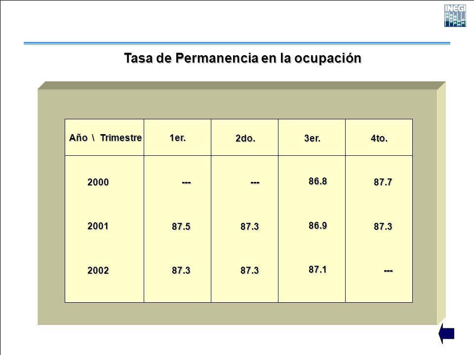 Tasa de Permanencia en la ocupación Año \ Trimestre 200020012002 1er. 2do. 3er. 4to. ---87.587.3 ---87.387.3 86.886.987.1 87.787.3---