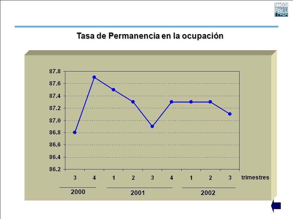 2000 2001 2002 trimestres Tasa de Permanencia en la ocupación