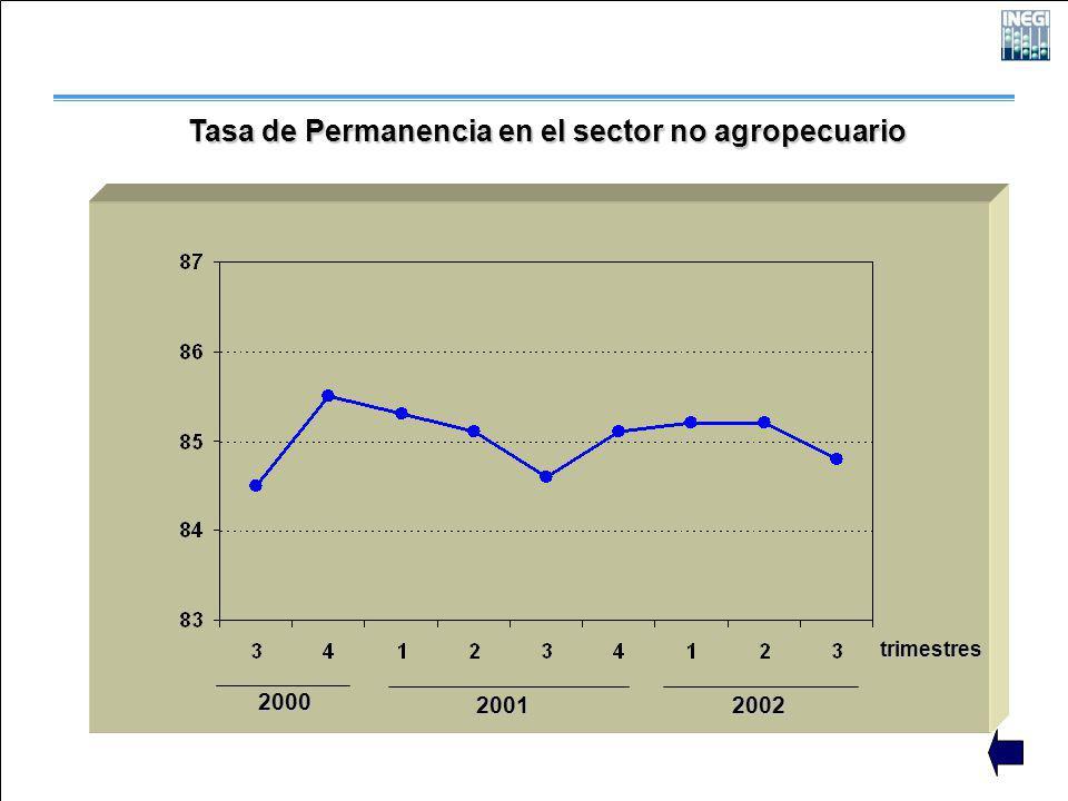 2000 2001 2002 trimestres