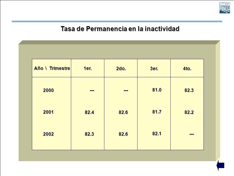 Tasa de Permanencia en la inactividad Año \ Trimestre 200020012002 1er. 2do. 3er. 4to. ---82.482.3 ---82.682.6 81.081.782.1 82.382.2---