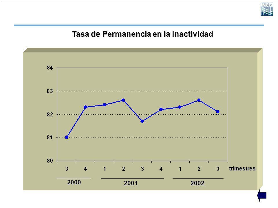 2000 2001 2002 trimestres Tasa de Permanencia en la inactividad